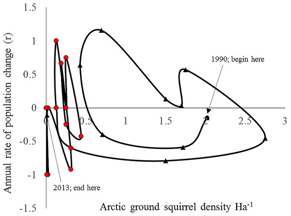 Rate of increase (r) for arctic ground squirrels in relation to its population density between 1990–2013 (annual spring trapping records; Kluane, SW Yukon).
