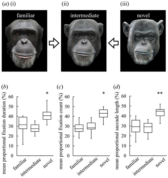 Visual preferences of chimpanzees for different types of faces.