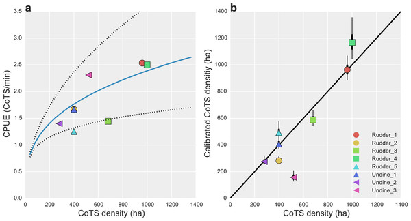 Data calibration of alternative CoTS survey methods.