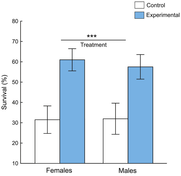 Survival percentage (mean ± 95% confidence intervals) of D. melanogaster adult individuals during 12-h exposure to predation by jumping spider.