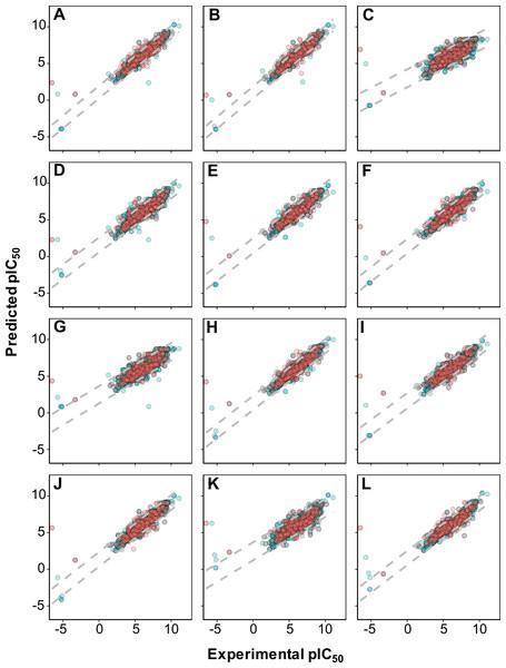 Plot of experimental versus predicted pIC50 values for models constructed with 12 different fingerprint descriptors.