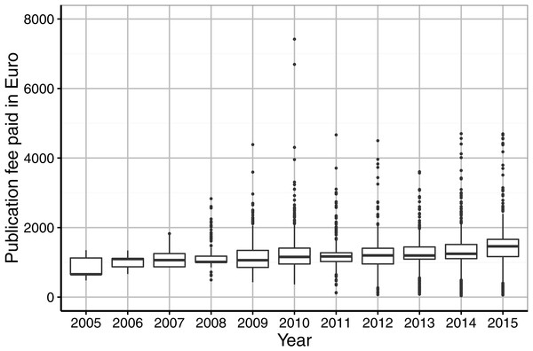 Institutional spending on publication fees by German research organisations per year (in €).