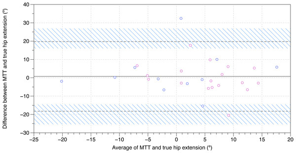 Bland–Altman plot of true hip extension and the modified Thomas test.