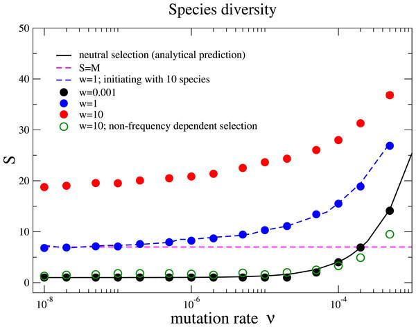 Species diversity S versus mutation rate ν under different selection intensities.