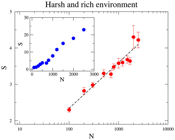 The dependence of the diversity S with the community size N.