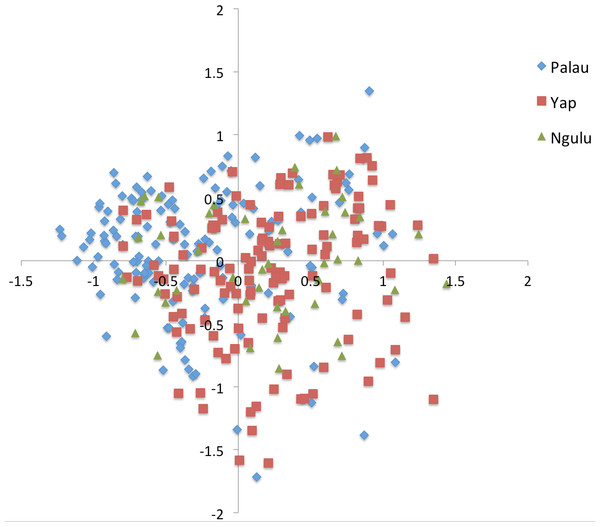 Principal component analysis on individuals for all sites.