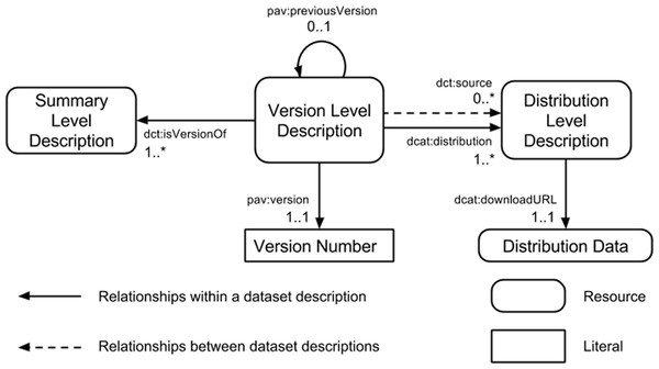 Three component model for dataset description.