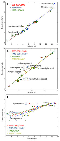 Plot of (A) ab initio and (B) semiempirical pKa predictions for the molecules in Table 1 and (C) semiempirical pKa predictions for the primary amines in Table 1 and the amines in Table 4.