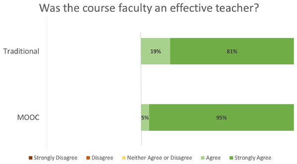 "Student ratings for ""Was the course faculty an effective teacher?"" by course format."