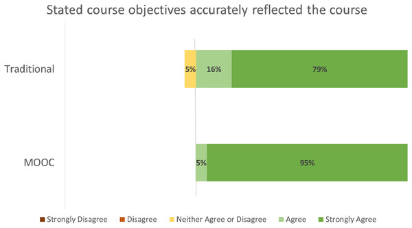 "Student ratings for ""Stated course objectives accurately reflected the course"" by course format."