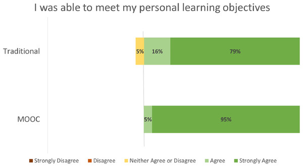 "Student ratings ""I was able to meet my personal learning objectives"" by course format."