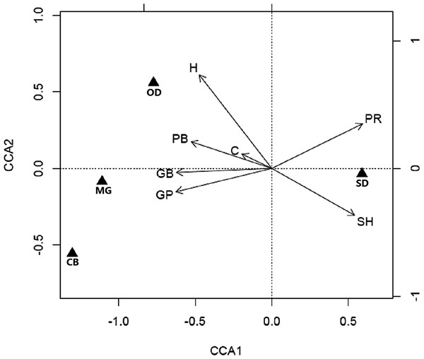 Biplots of canonical correspondence analysis (CCA) linking habitat characteristics with small mammal abundance.