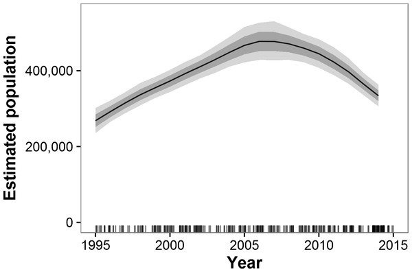 Estimated trends in elephant populations for GEC study areas with historical data available, 1995–2014.