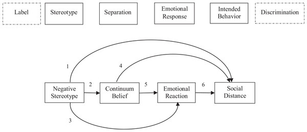 Theoretical model based on the stigma process as postulated by Link & Phelan (2001) (Link et al., 2004).