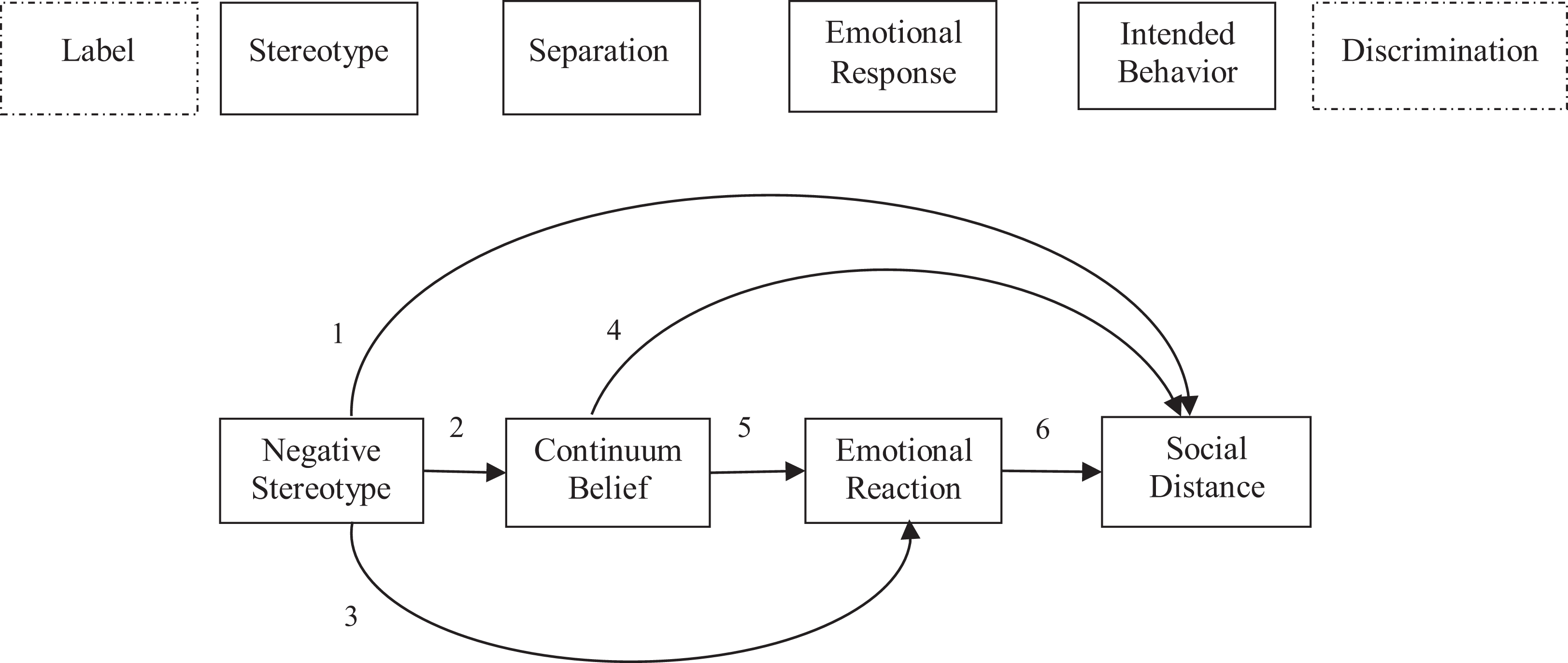 Continuum Beliefs In The Stigma Process Regarding Persons With