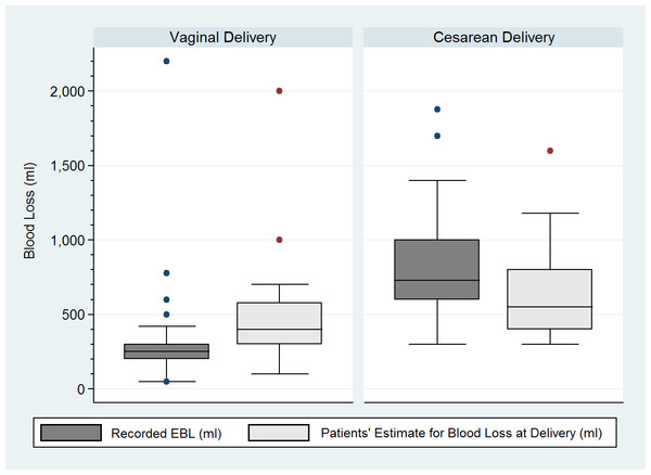Recorded blood losses and patients' estimates of blood loss according to mode of delivery.