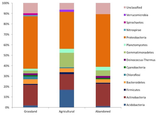 Taxonomic distribution of the 16 rRNA gene sequences obtained from clone libraries of an agricultural gradient at Cuatro Cienegas Basin.