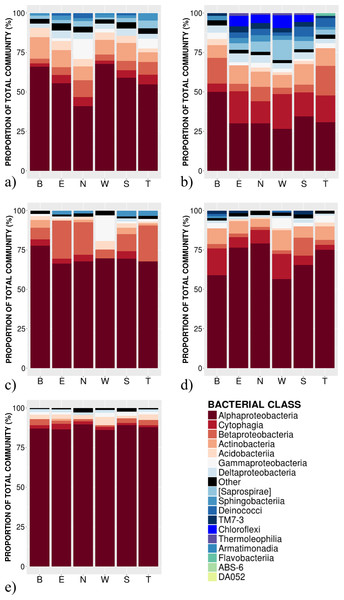 Relative abundance of bacterial classes in the phyllosphere at 6 canopy locations (B:Bottom, E:East, N:North, W:West, S:South T:Top) for one individual of the five temperate tree species under study.