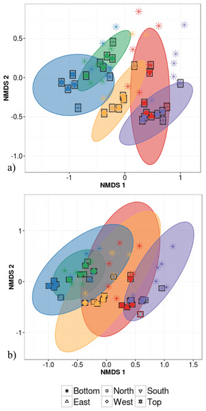 Non-metric multidimensional scaling (NMDS) ordination of within-individual variation in bacterial community structure across 55 phyllosphere samples from Quebec temperate forest trees.