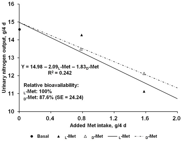 Slope-ratio comparison based on the urinary nitrogen output (g/4 d) of nursery pigs fed diets with graded levels of D-methionine (D-Met) or L-Met.