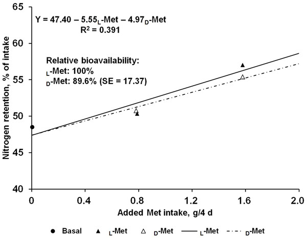 Slope-ratio comparison based on the nitrogen retention (%) of nursery pigs fed diets with graded levels of D-methionine (D-Met) or L-Met.