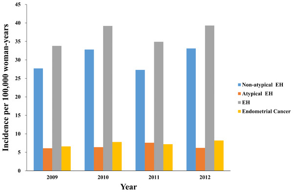 The annual trends in the endometrial hyperplasia and endometrial cancer incidence rates from 2009 to 2010.