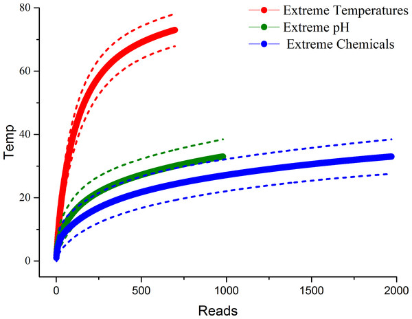OTU accumulation curves for each extreme environment, expressed as the number of OTUs by the number of reads from sequencing.