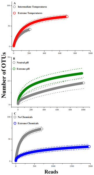 Comparison of rarefaction curves between extreme and non-extreme habitats.