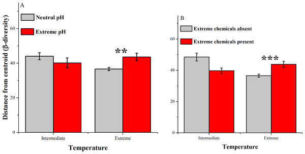Average distances between samples and centroids (β-diversity) across home environments that differ with respect to extreme temperatures and (A) extreme pH conditions & (B) extreme chemical conditions.