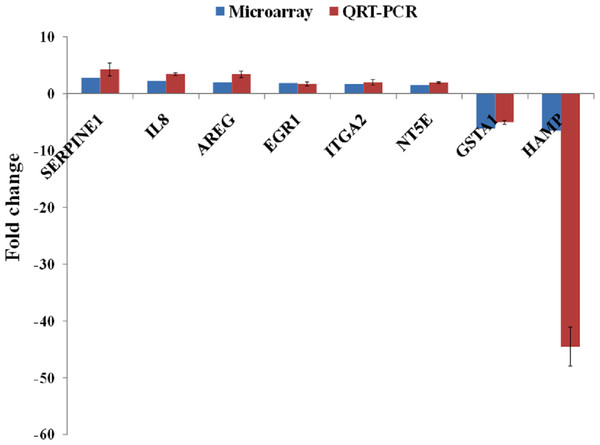 qRT-PCR validation of microarray gene expression data for BLE treatment.