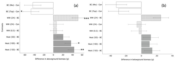 Ryegrass growth responses to thermally treated and leached chars: contrasts between treatments.
