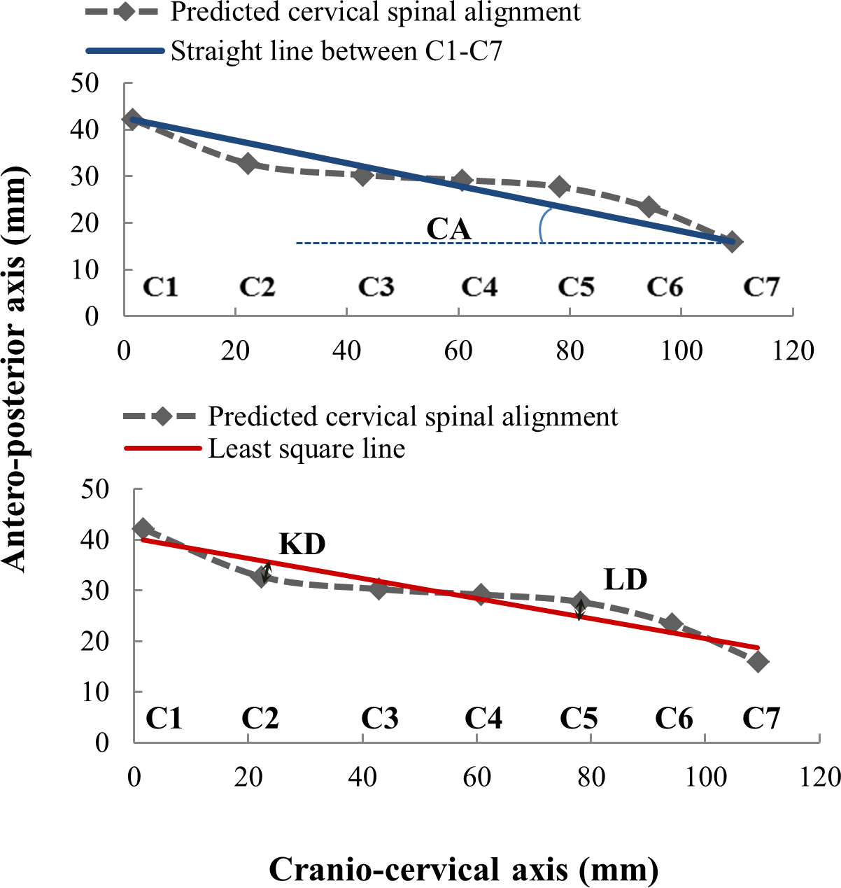 Effect Of Pillow Height On The Biomechanics Of The Head Neck Complex