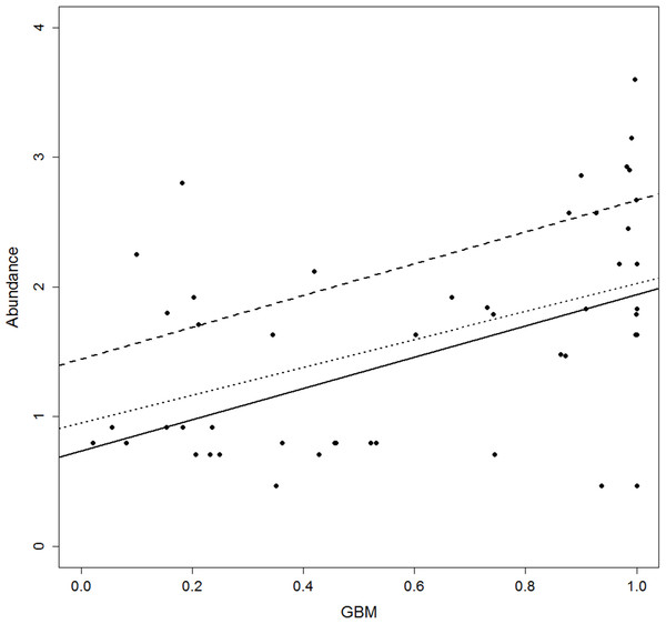 Scatterplot of abundance versus habitat suitability (as predicted by the Generalised Boosting model, GBM).