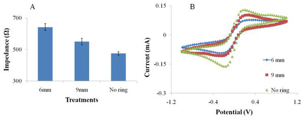The EIS (A) and CV (B) performance of the SPIMs with and without 3D printed ring devices (6 and 9 millimeters).
