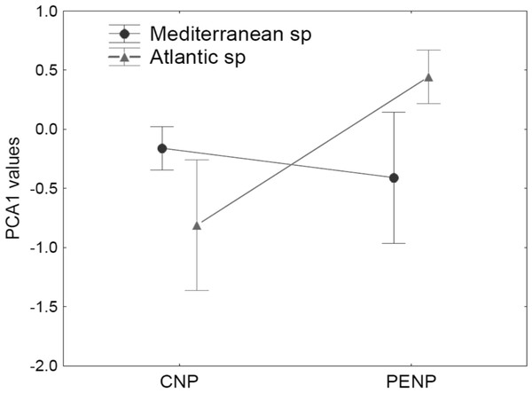 Median and standard error for values of the first PCA axis, analysing interaction between the factors site (CNP and PENP) and biogeographic affinity (Mediterranean and non-Mediterranean).