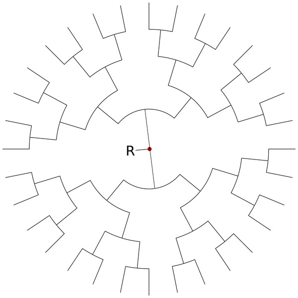 Balanced tree for simulation study with tip locations in latitude, longitude pairs evenly distributed over a circle centred on (0, 0) and radius of 5°.