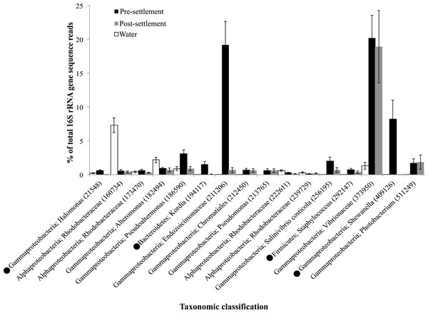 Taxonomic identity and relative abundance of OTUs detected in greater than 70% of all fish microbiome samples (pre-settlement (n = 49) and post-settlement (n = 24) samples) combined for analysis.