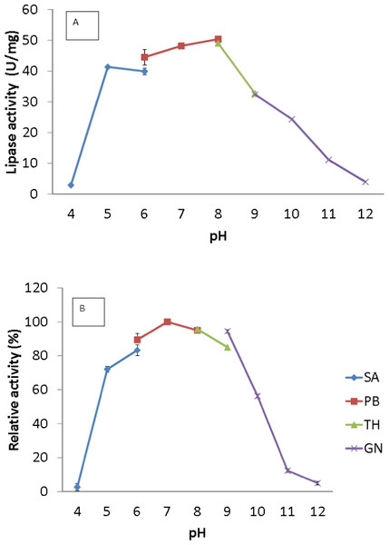 Effect of pH on purified AMS3 lipase activity.