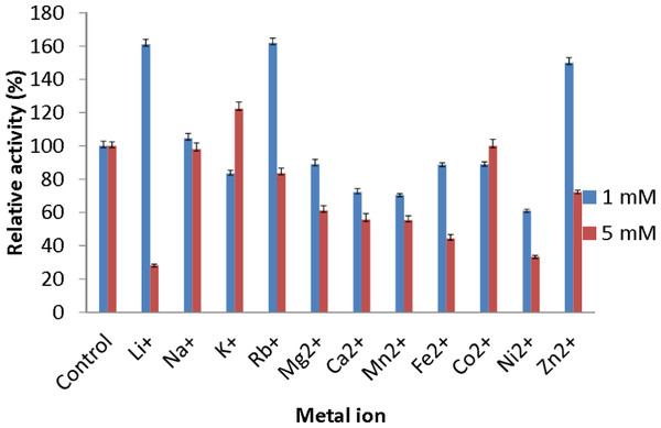 Effect of metal ions on AMS3 lipase stability.
