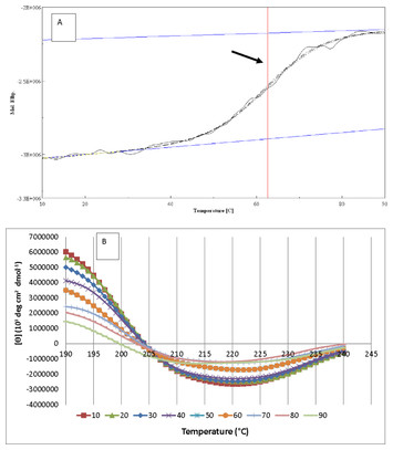 Expression And Characterization Of Thermotolerant Lipase With Broad