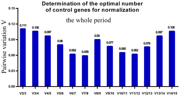 Determination of the optimal number of reference genes for normalization in the whole tested period.