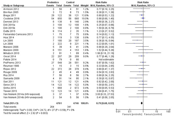 Forest plot showing the effect of probiotics on all-cause mortality in all infants.