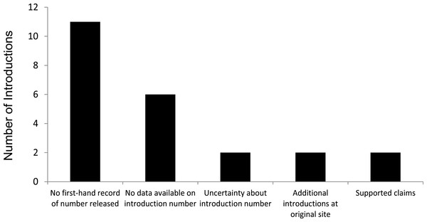 Assessments of 23 successful introductions of 17 species of birds alleged to have established from a single, isolated introduction of few (<30) individuals.