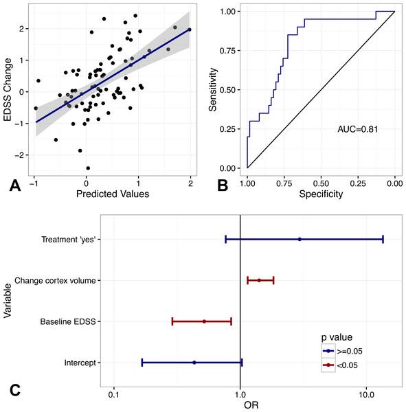 Predictive value of multivariate models.