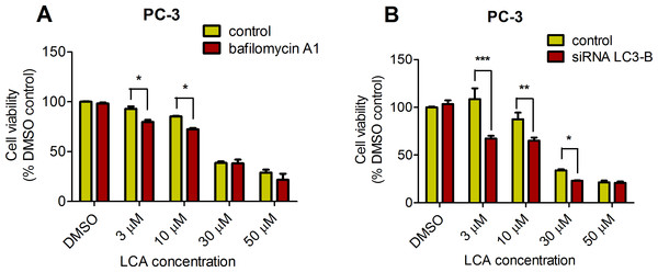 Bafilomycin A1-pretreatment (A) or LC3B gene silencing (B) enhanced the cytotoxicity of lithocholic acid (LCA) in PC-3 prostate cancer cells.