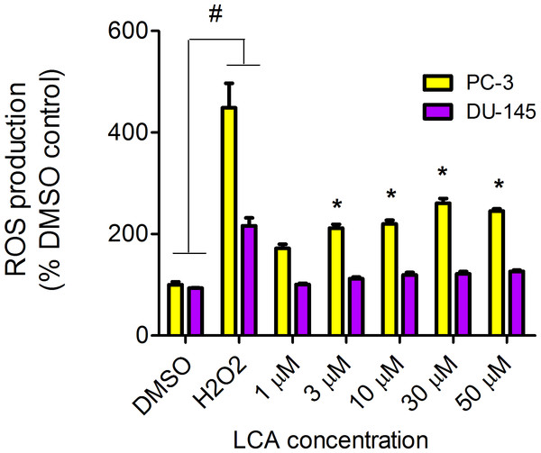 LCA induces reactive oxygen species (ROS) concentration dependently in PC-3 but not DU-145 cells.