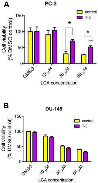 Effects of a 4-hour pretreatment with the antioxidant α-tocotrienol (T-3; 20 µM) on the cytotoxicity of LCA (24 h exposure) in (PC-3 cells or DU-145 cells.