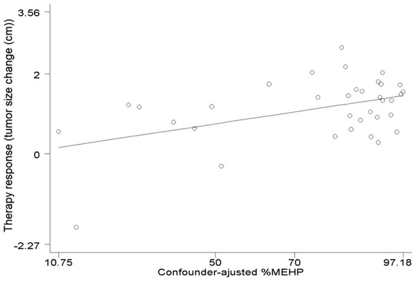 Association between %MEHP and response to cervical cancer treatment.