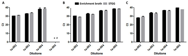 DNA quantification (Ct values) at different dilutions of enrichment broth and STGG.