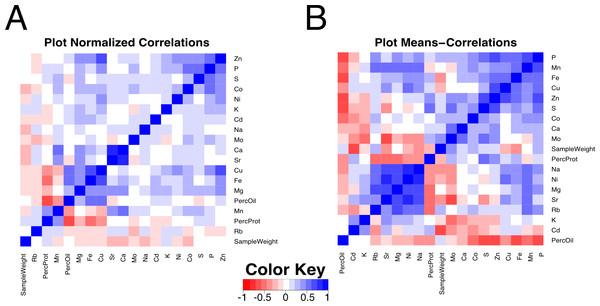 Correlation plot among composition traits.